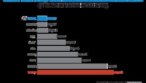 Coût moyens des réparations annuelles en chiffre